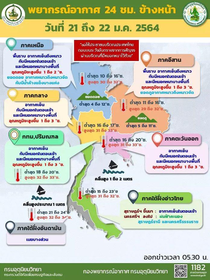 อุตุฯ เผย อุณหภูมิสูงขึ้น 1-3 องศาฯ